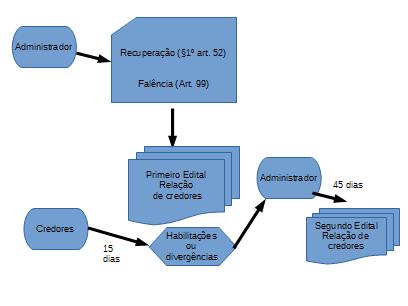 Quadro geral de credores - falências e recuperação judicial